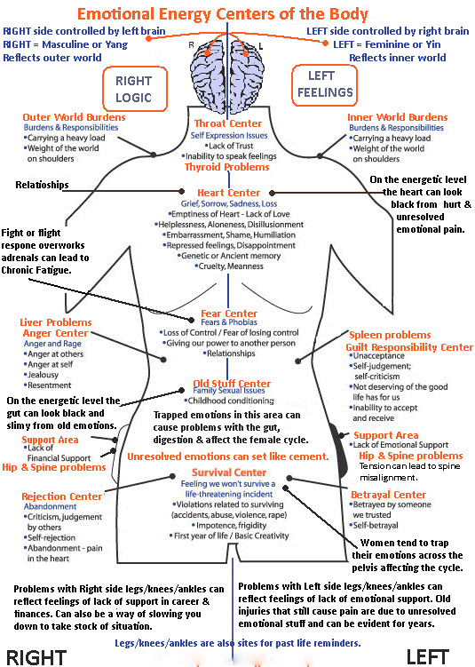 emotional-energy-centers-of-the-body1